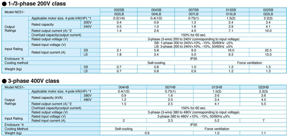 Inverter Myanmar- Variable Frequency Drive - SAI BEACON